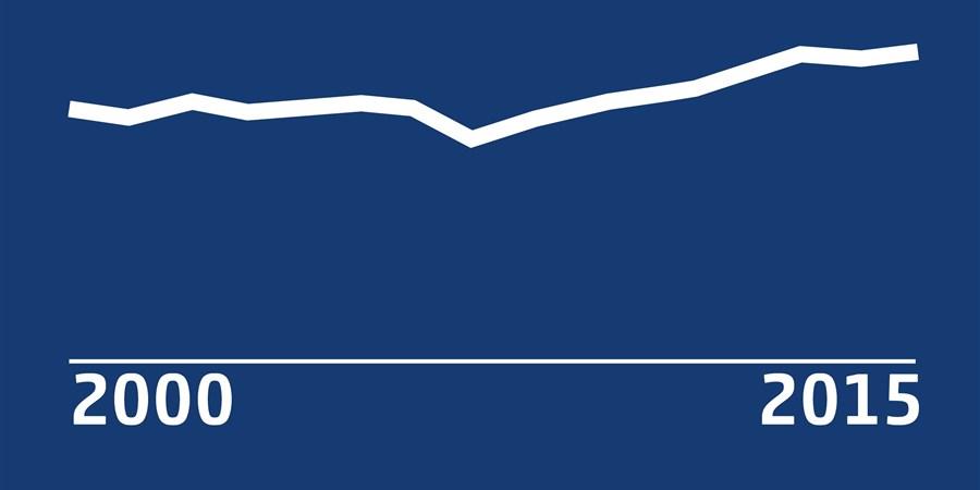Inforgraphic die laat zien dat het aantal zelfdodingen in Nederland tussen 2000 en 2015 is gestegen.