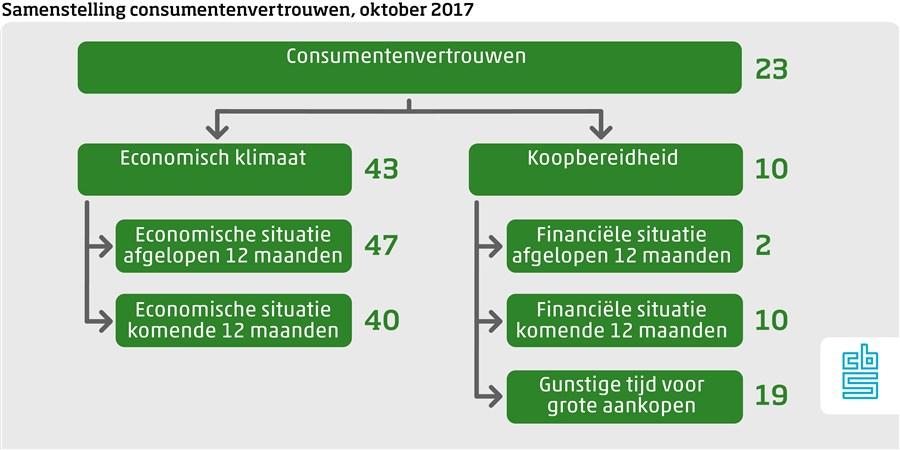 Consumentenvertrouwen oktober