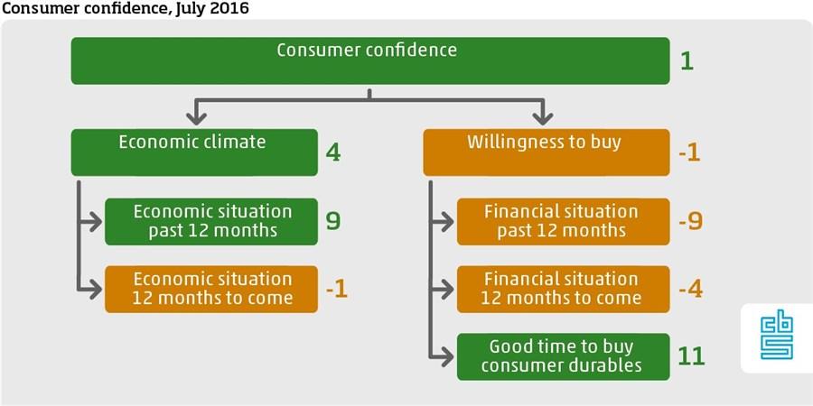 Dutch consumer confidence July