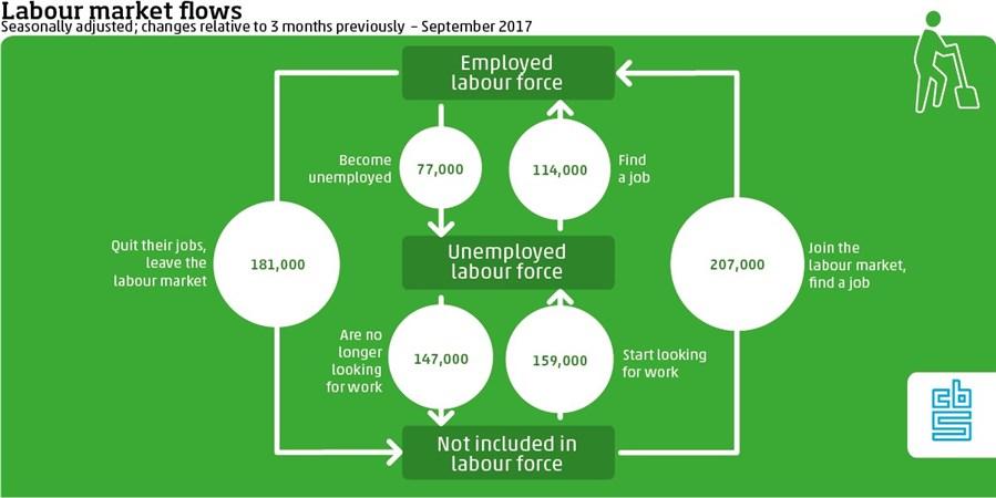 Infographic, Labour market flows september 2017