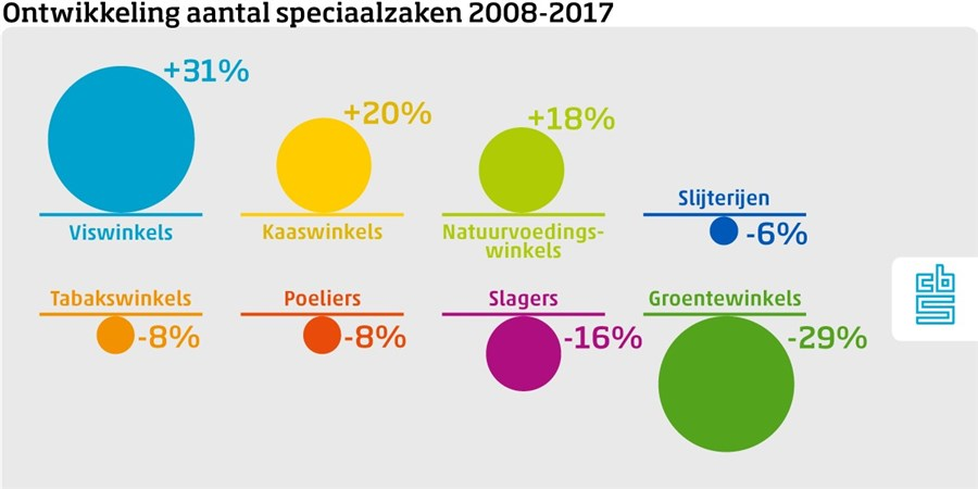 infographic ontwikkeling speciaalzaken 2008-2017