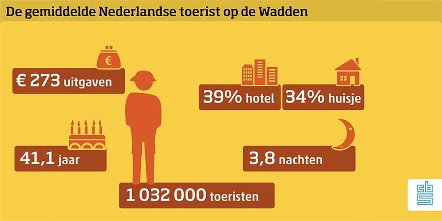 infographic waddentoerisme