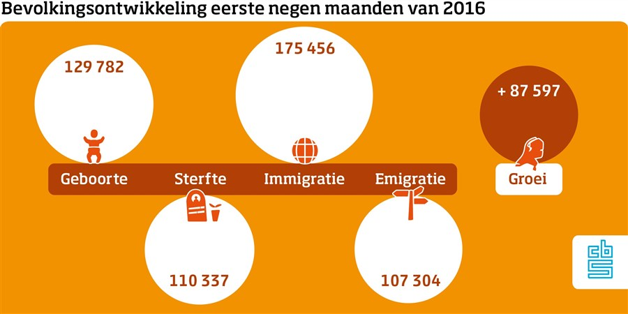 Bevolkingsgroei 2016-9 maanden