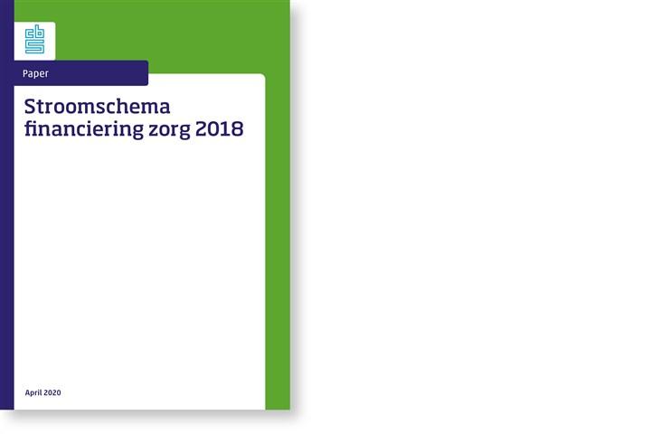 Omslag Stroomschema financiering zorg 2018