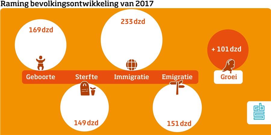Raming bevolkingsontwikkeling 2017
