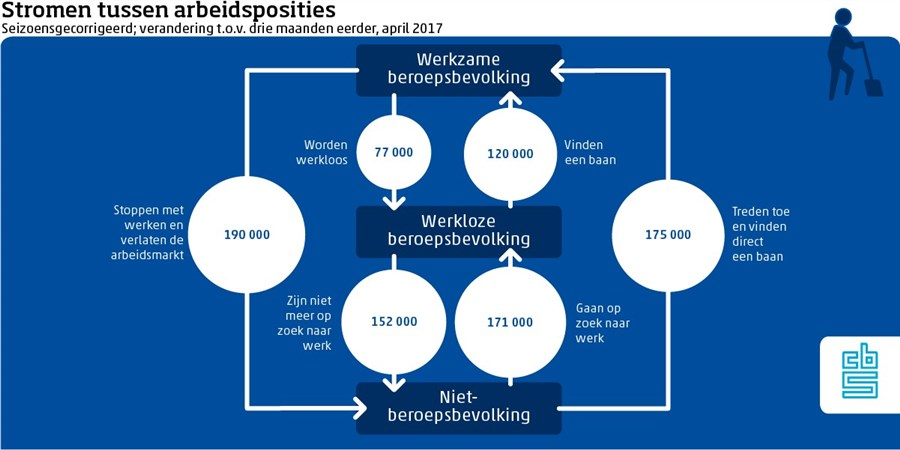 Schema onderlinge stromen op de arbeidsmarkt