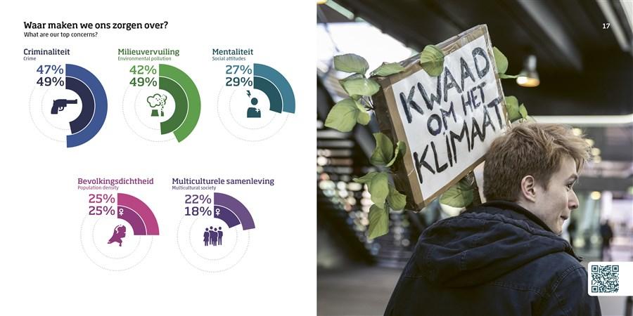 infographic over de zorgen die Nederlanders zich maken, uit publicatie Nederland in cijfers
