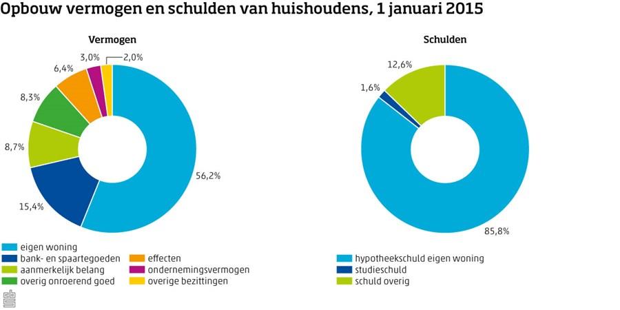 Grafiek: Opbouw vermogen en schulden van huishoudens, 1 januari 2015