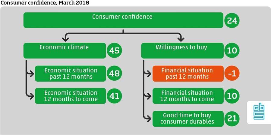 Dutch Consumer confidence