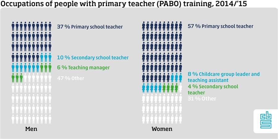 Infographic, Beroepen van mensen met een pabo-opleiding 2014-2015
