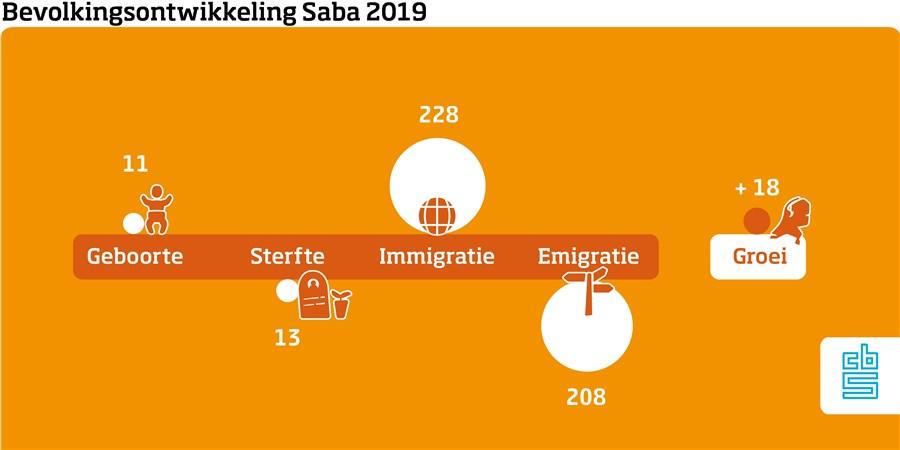Infographic, Bevolkingsontwikkeling Saba 2019