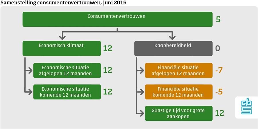 samenstelling consumentenvertrouwen juni