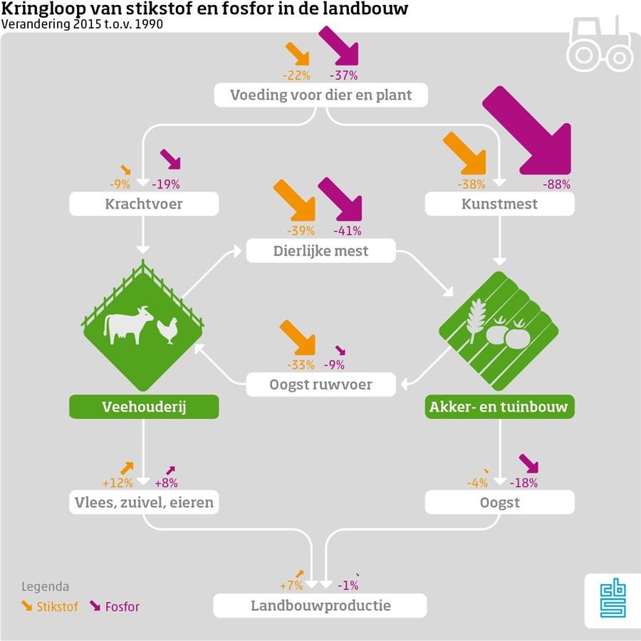 Kringloop van stikstof en fosfor in de landbouw. Verandering 2015 t.o.v. 1990