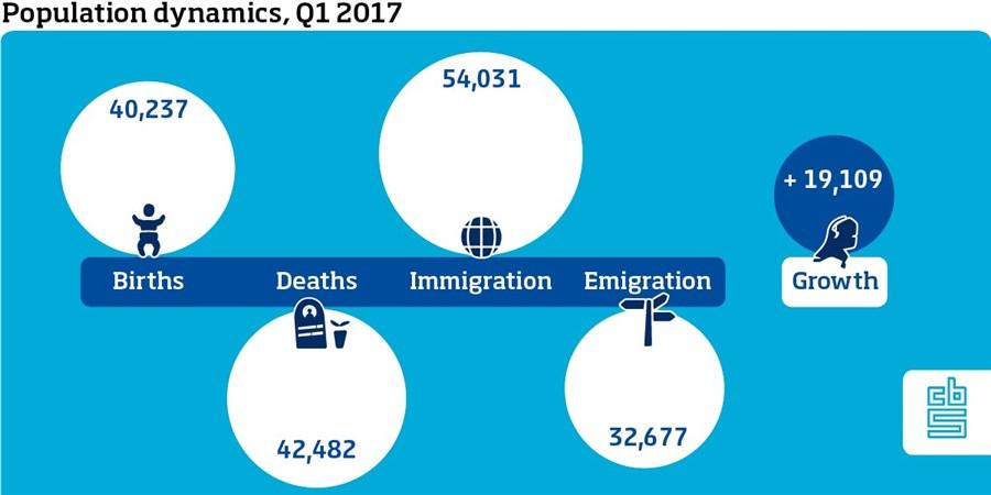 Population dynamics, Q1 2017