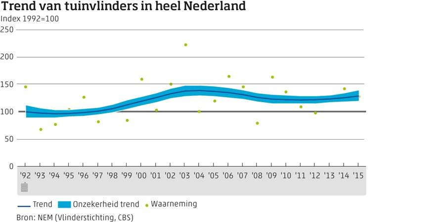 Trend van tuinvlinders in heel Nederland