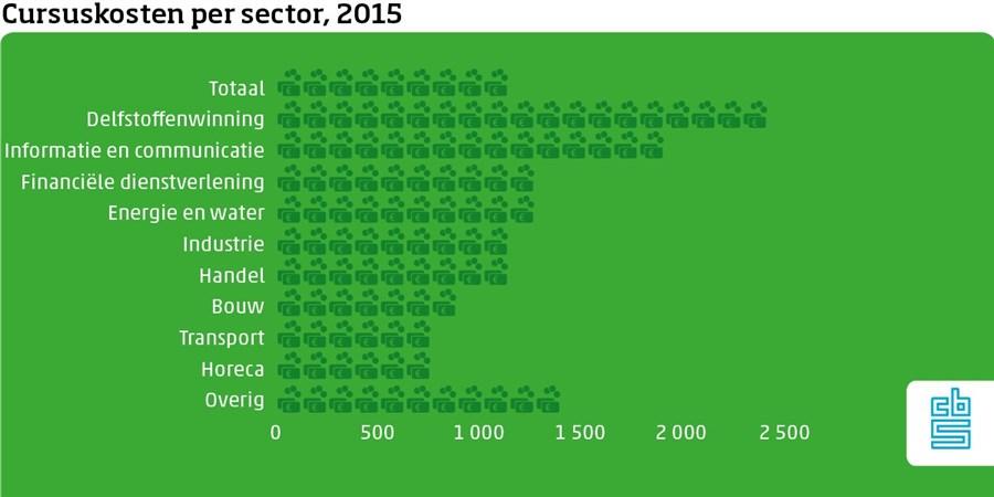 cursuskosten per sector, 2015
