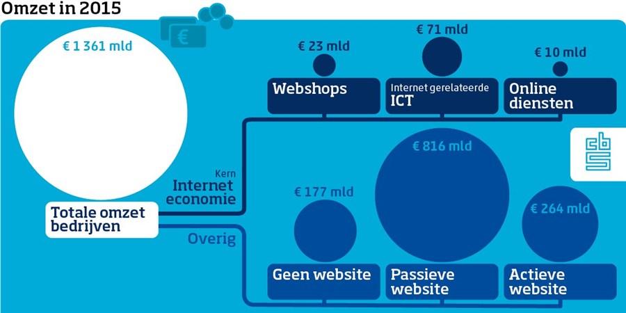 Omzet in 2015: totaal aantal €1361 mld, interneteconomie: €23 mld wegshops, €71 mld ict en €10 mld online diensten. Overig: €177 mld geen website , €816 mld passieve website en €264 mld actieve website