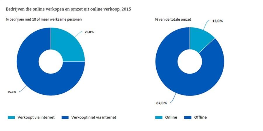 Bedrijven die online verkopen en omzet uit online verkoop, 2015