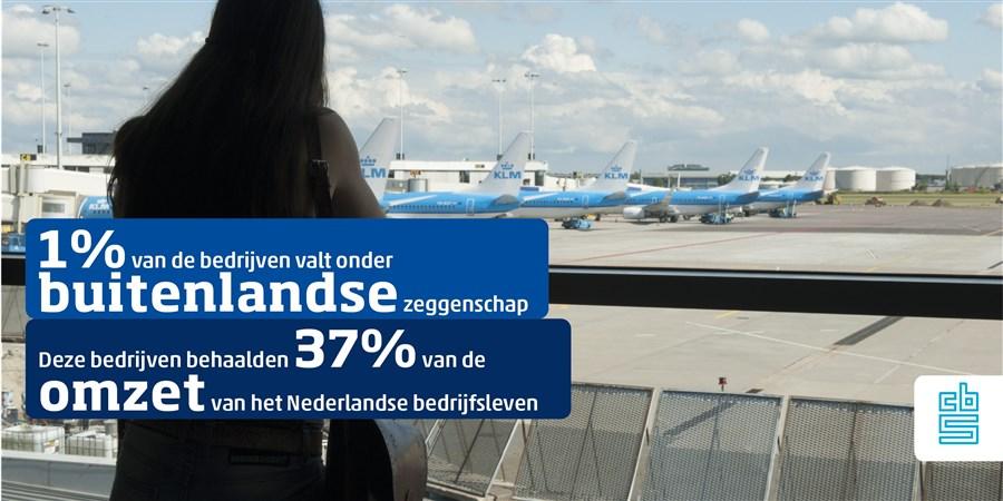 1 % van de bedrijven staat onder buitenlandse zeggenschap. Zij zorgen voor 37 procent van de omzet in het Nederlandse bedrijfsleven.