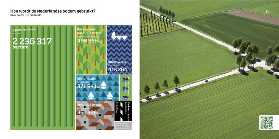 infographic over bodemgebruik in Nederland, uit publicatie Nederland in cijfers 2020