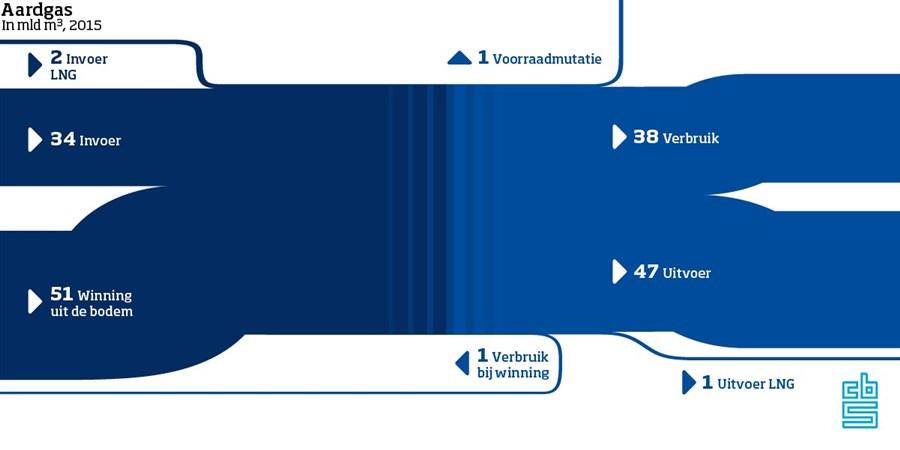 infographic aardgas stromen