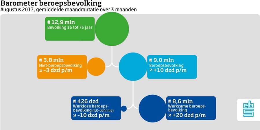 Barometer beroepsbevolking