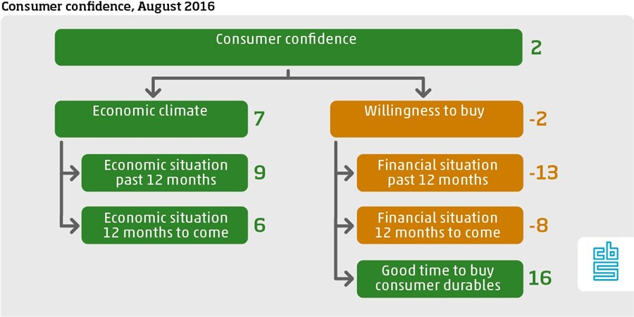 Dutch consumer confidence August