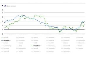 grafiek verloop internationale inflatie