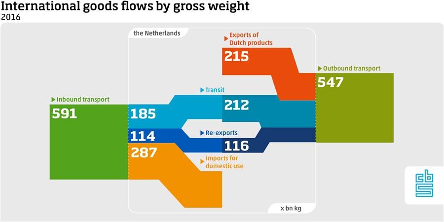 Gross weight of international goods flows