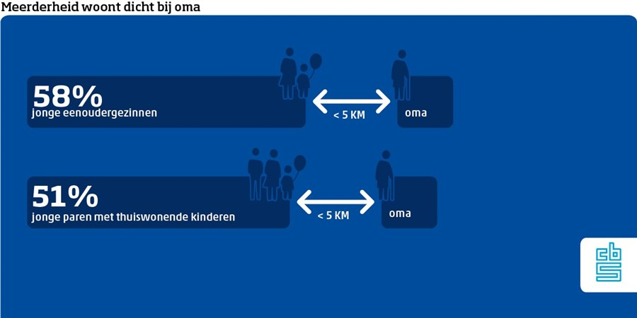 infographic oma