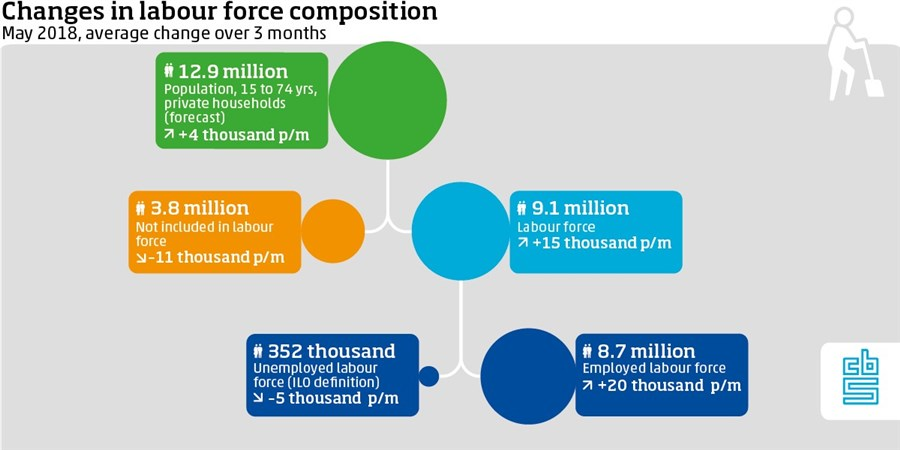Infographic, Changes in labour force composition may 2018
