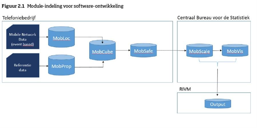 figuur 2.1 de software modules die bij het proces met de 9 stappen horen.