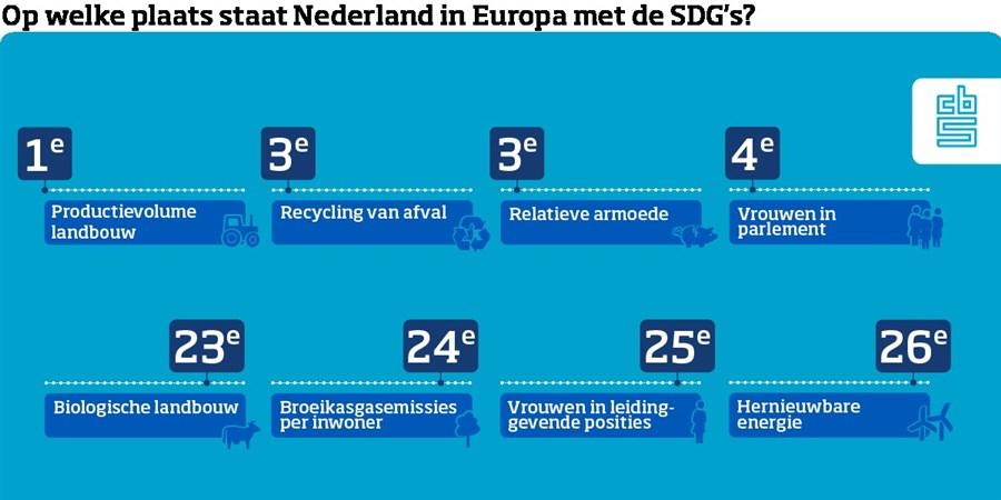 Infographic, Op welke plaats staat Nederland in Europa met de SDGs?