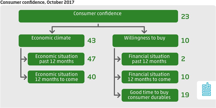Consumer Confidence October