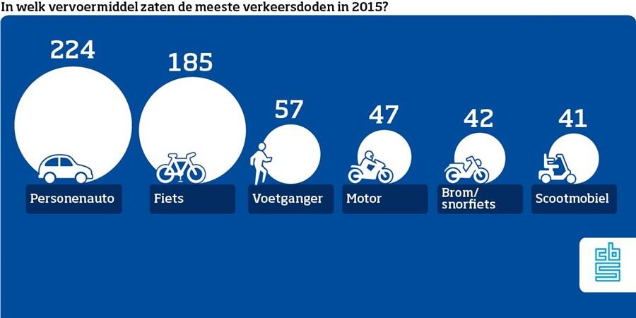 Infographic die laat zien in welke vervoermiddelen de meeste verkeersdoden zaten. Dit zijn 224 inzittenden van auto's, 185 fieters, 57 voetgangers, 47 motorrijders, 42 brom- of snorfietsers en 41 bestuurders van een scootmobiel.