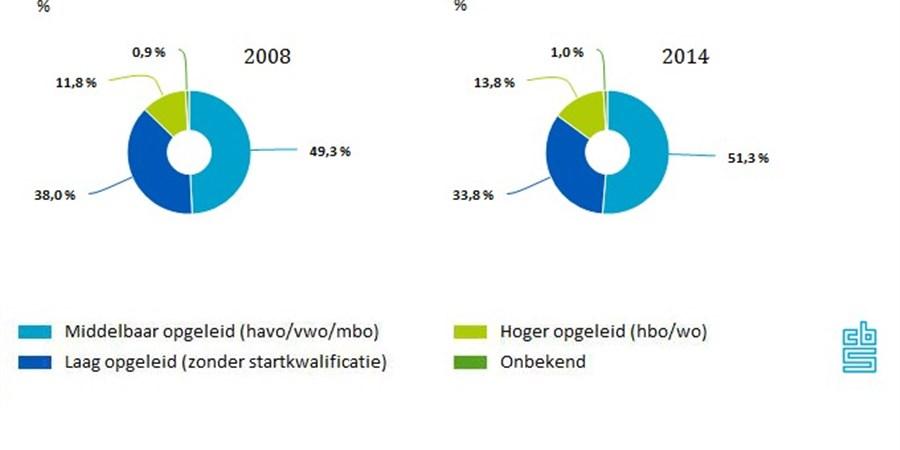 In deze grafieken is het aantal werkzame personen naar opleidingsniveau tussen 2008 en 2014 zichtbaar.
