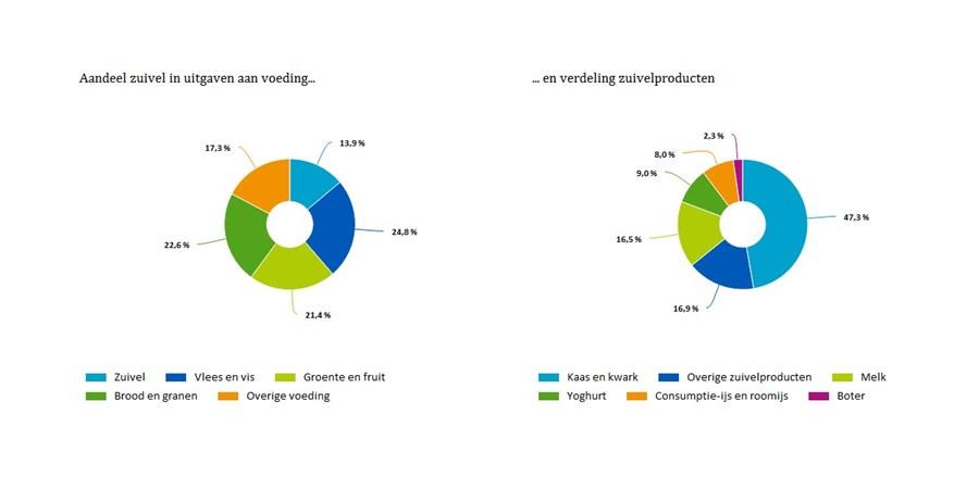 Aandeel zuivel in uitgaven aan voeding