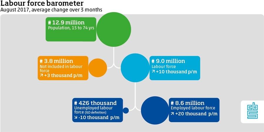 Labour force barometer