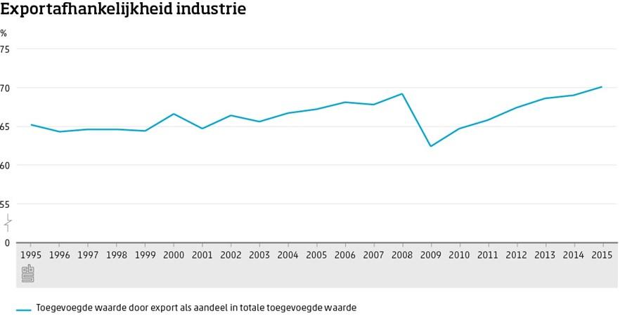 Grafiek, Exportafhankelijkheid industrie