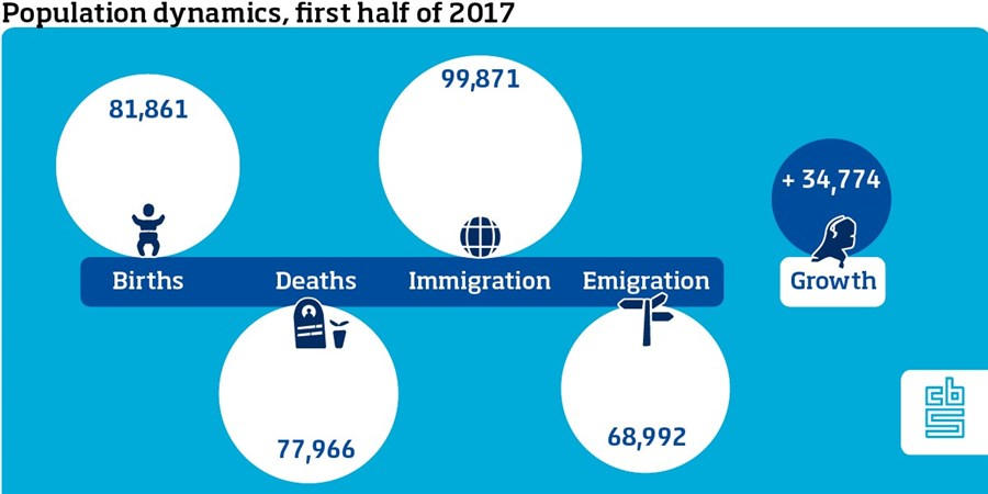 Infographic, Population dynamics, first half of 2017