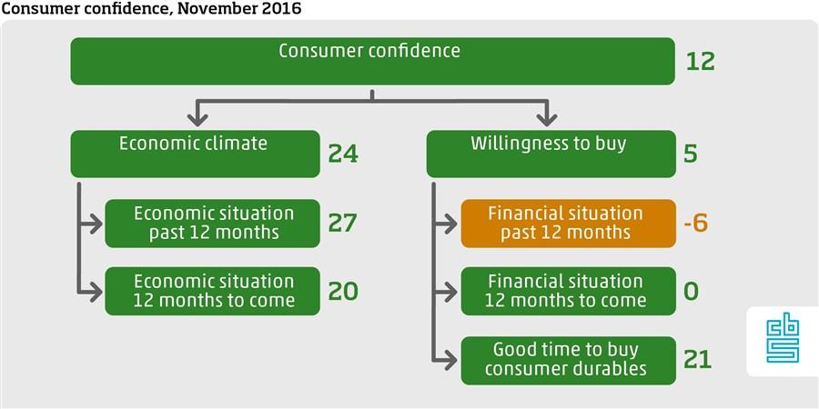 consumer confidence November