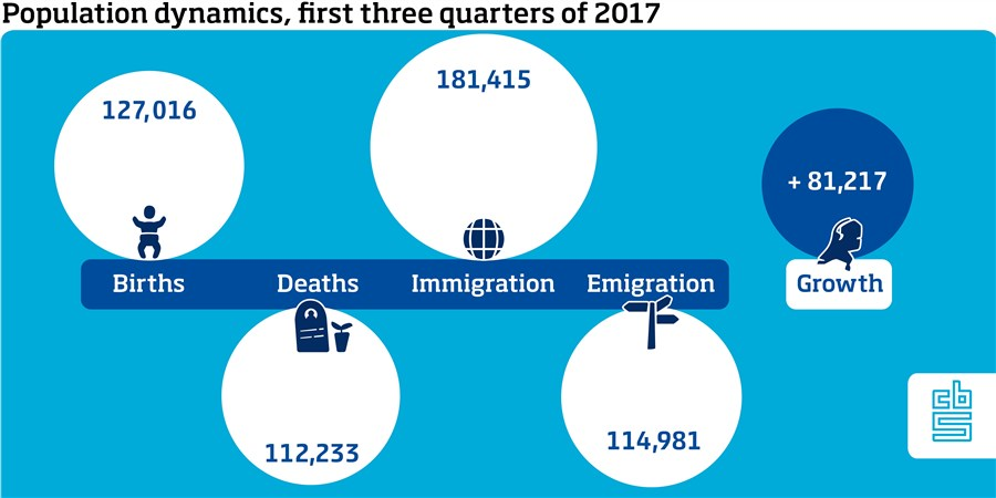 Geboorte           127016Bevolkingsgroei Sterfte 112233 Immigratie          181415 Emigratie             114981 Bevolkingsgroei                81217