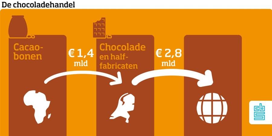 de chocoladehandel. 1,4 miljard euro naar nederland, 2,8 miljard euro naar de wereld export