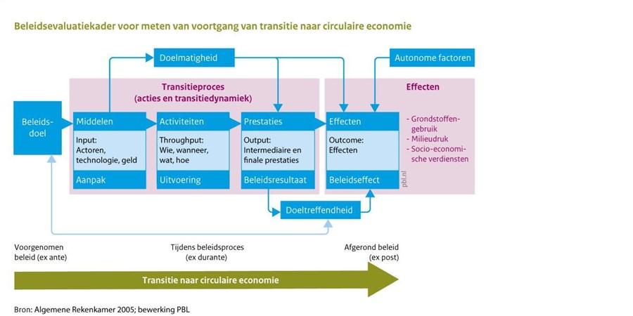 Beleidsevaluatiekader voor meten van voortgang van transitie naar circulaire economie