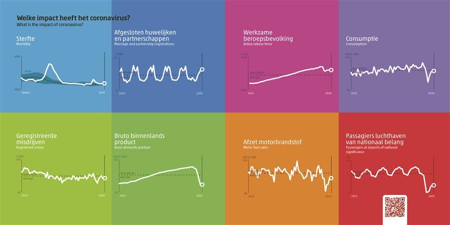 infographic over impact corona, uit publicatie Nederland in cijfers