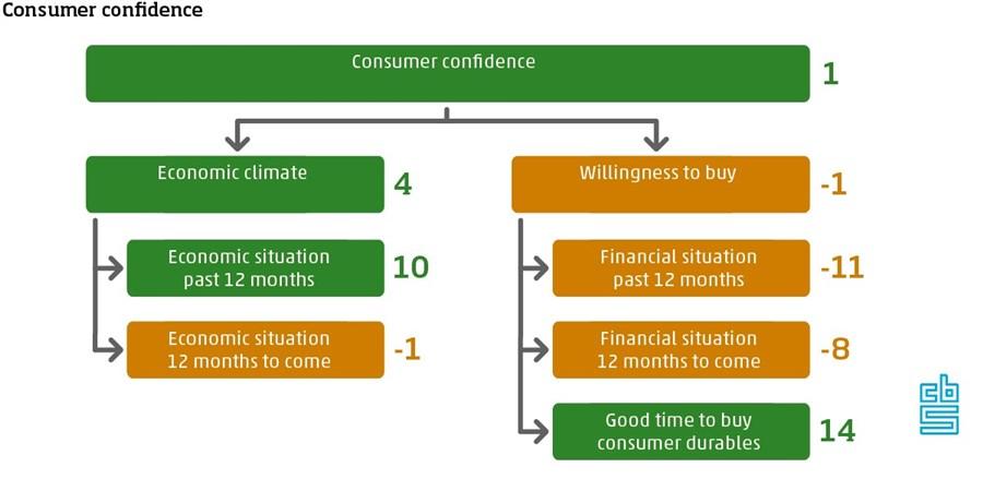 consumer confidence April