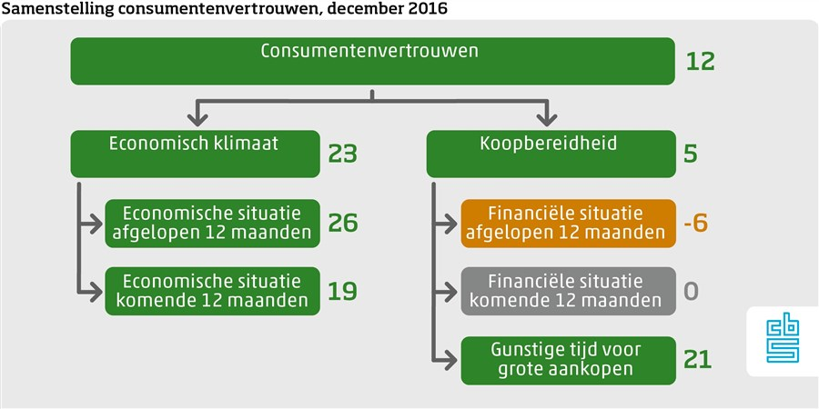 Samenstelling consumentenvertrouwen december