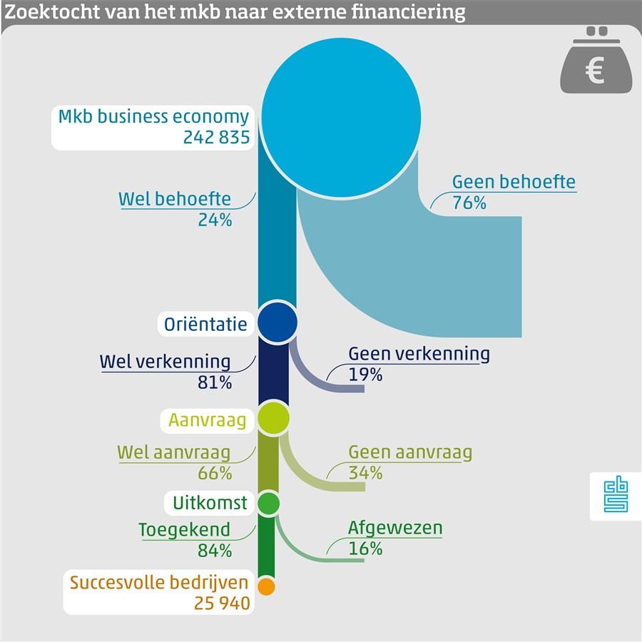 infographic financieringsvraag mkb