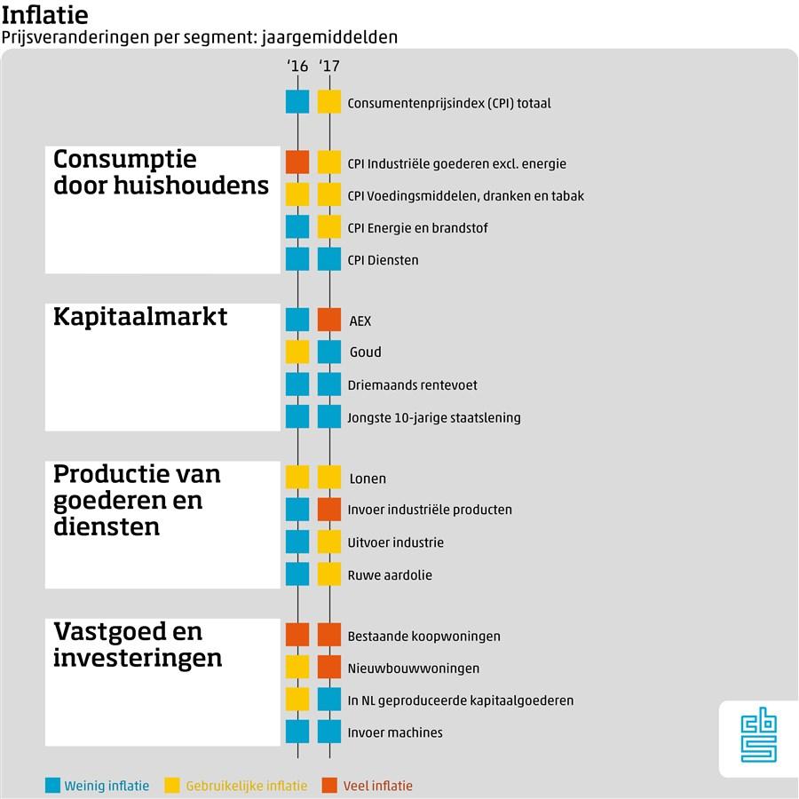 Inflatie: Prijsveranderingen per segment: jaargemiddelden