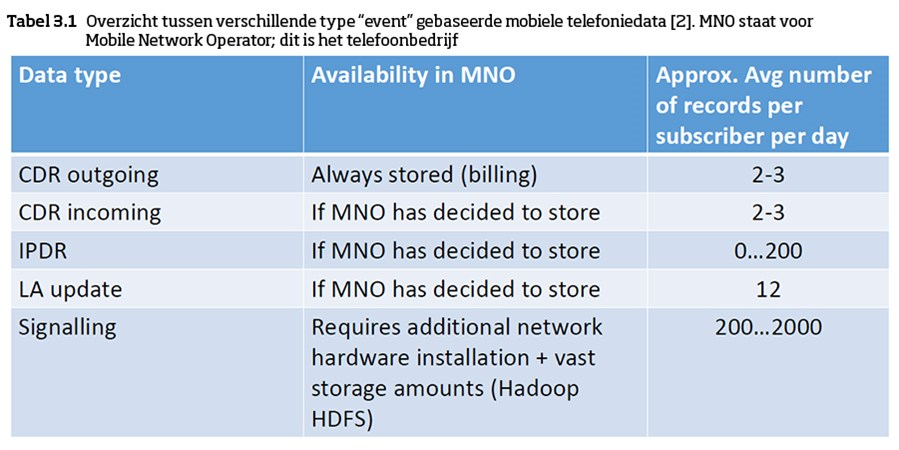 """Tabel 3.1: Overzicht tussen verschillende type """"event"""" gebaseerde mobiele telefoniedata [2]. MNO staat voor Mobile Network Operator; dit is het telefoonbedrijf"""